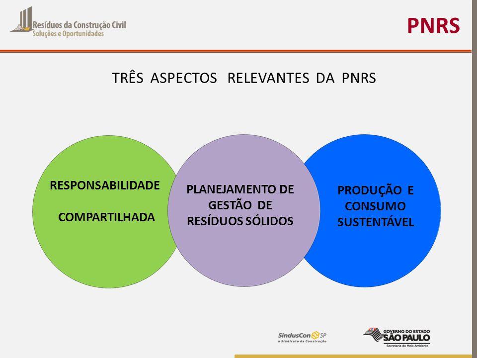 PNRS TRÊS ASPECTOS RELEVANTES DA PNRS PRODUÇÃO E CONSUMO SUSTENTÁVEL RESPONSABILIDADE COMPARTILHADA PLANEJAMENTO DE GESTÃO DE RESÍDUOS SÓLIDOS