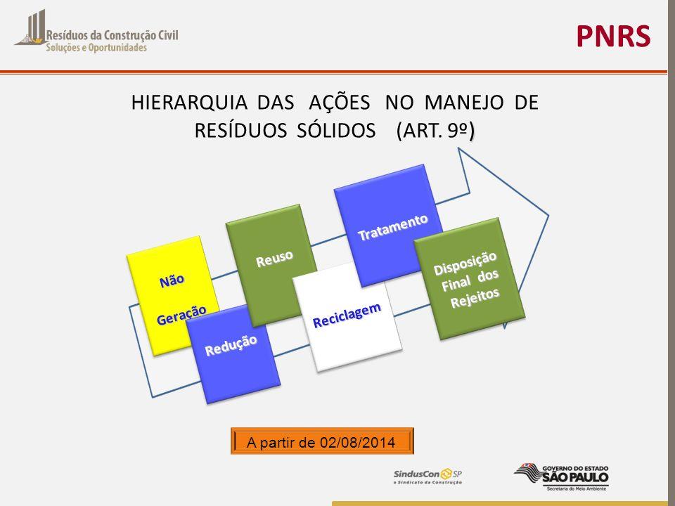 PNRS ) HIERARQUIA DAS AÇÕES NO MANEJO DE RESÍDUOS SÓLIDOS (ART. 9º ) A partir de 02/08/2014 NãoGeração Redução Reuso Reciclagem Tratamento Disposição