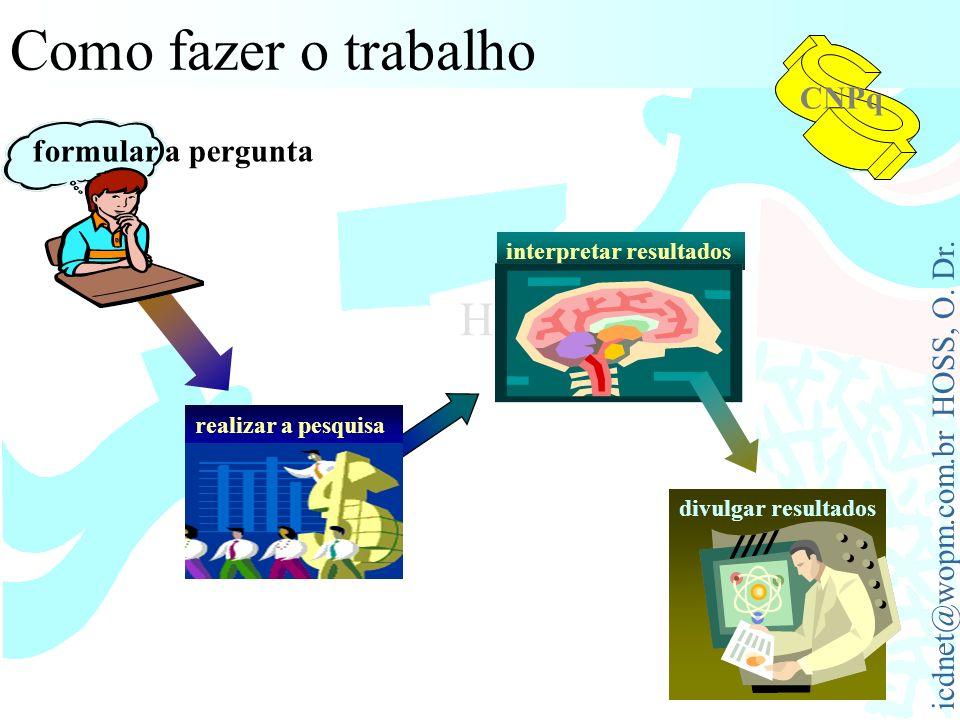 icdnet@wopm.com.br HOSS, O. Dr. HOSS, Osni Como fazer o trabalho CNPq formular a pergunta realizar a pesquisa divulgar resultados interpretar resultad