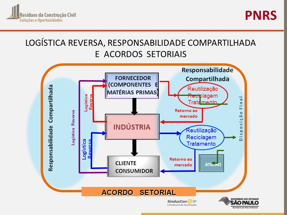 PNRS LOGÍSTICA REVERSA, RESPONSABILIDADE COMPARTILHADA E ACORDOS SETORIAIS FORNECEDOR (COMPONENTES E MATÉRIAS PRIMAS ) INDÚSTRIA Logística Reversa Log
