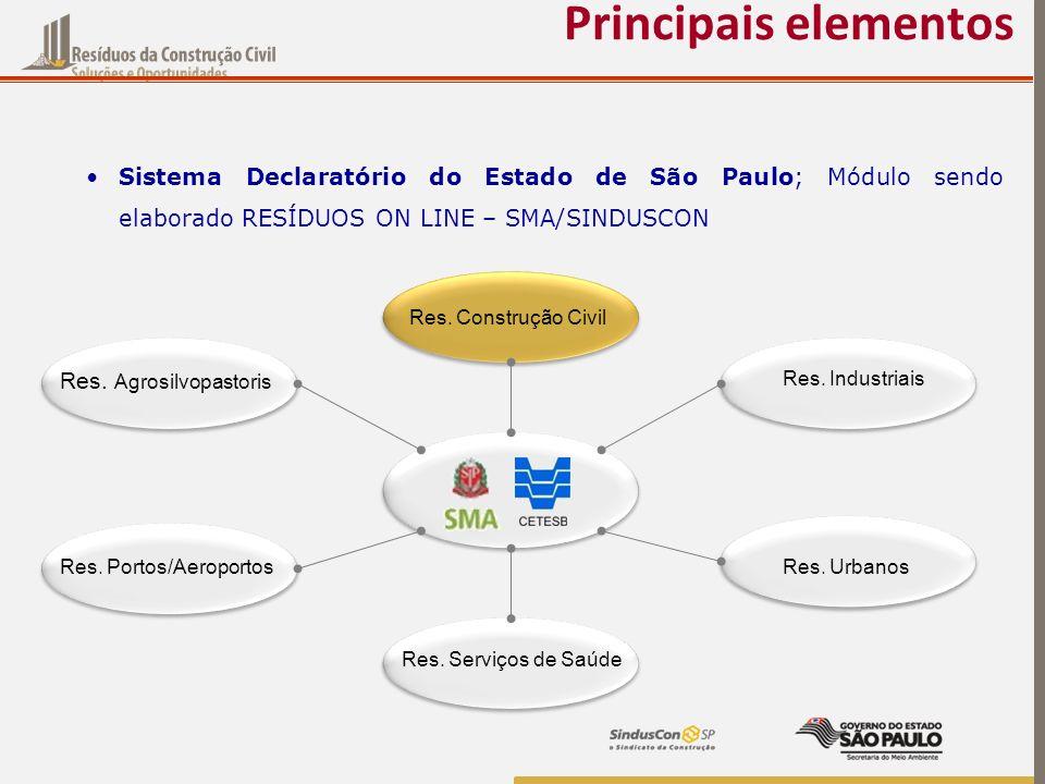 Sistema Declaratório do Estado de São Paulo; Módulo sendo elaborado RESÍDUOS ON LINE – SMA/SINDUSCON Principais elementos Res. Construção Civil Res. I