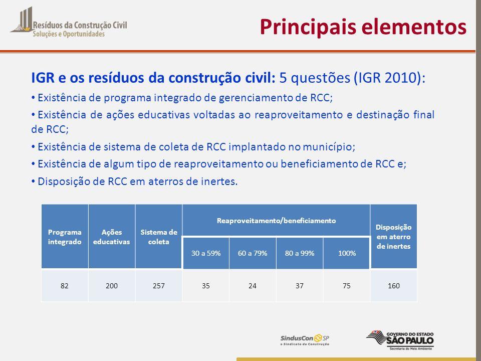 Principais elementos IGR e os resíduos da construção civil: 5 questões (IGR 2010): Existência de programa integrado de gerenciamento de RCC; Existênci
