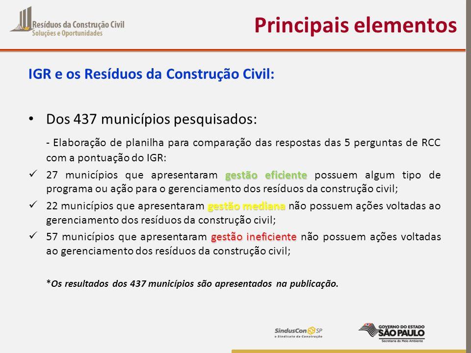 IGR e os Resíduos da Construção Civil: Dos 437 municípios pesquisados: - Elaboração de planilha para comparação das respostas das 5 perguntas de RCC c