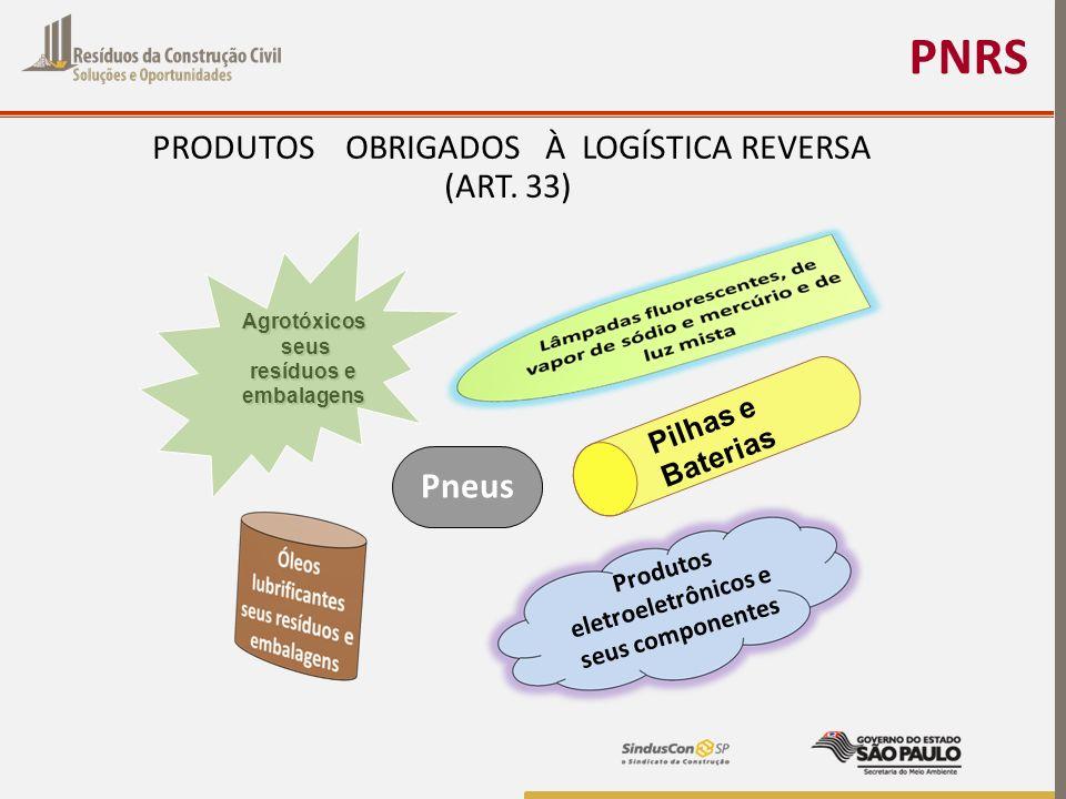 PNRS PRODUTOS OBRIGADOS À LOGÍSTICA REVERSA (ART. 33) Produtos eletroeletrônicos e seus componentes Pneus Agrotóxicos seus seus resíduos e embalagens