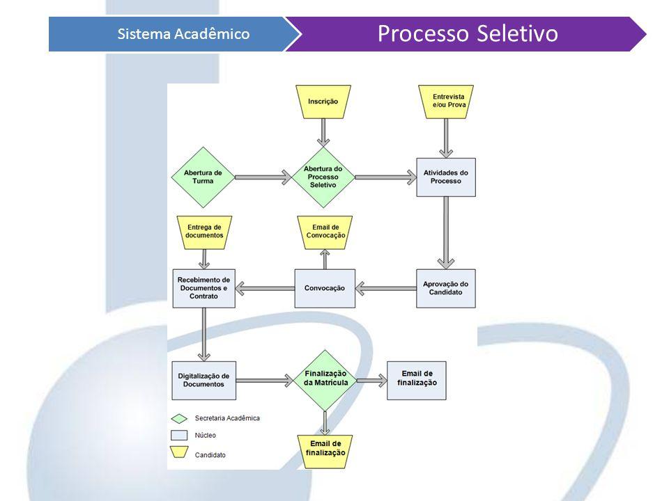 Sistema Acadêmico Processo Seletivo