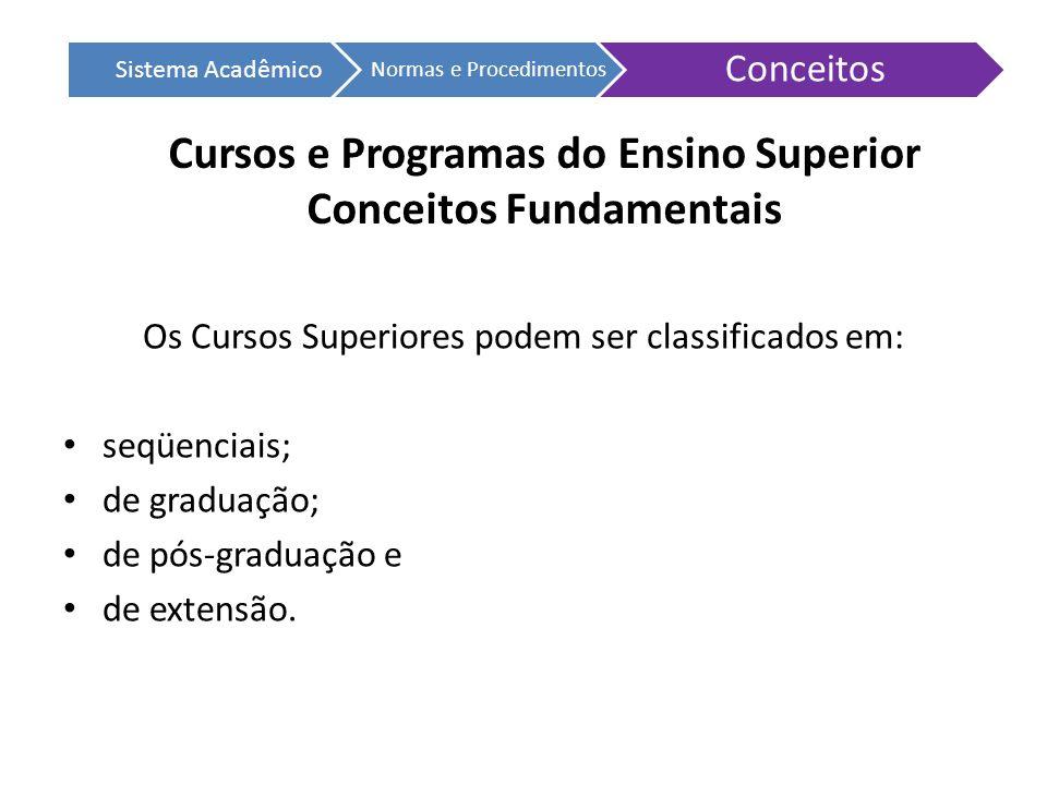 Sistema Acadêmico Normas e Procedimentos Conceitos Cursos e Programas do Ensino Superior Conceitos Fundamentais Os Cursos Superiores podem ser classif