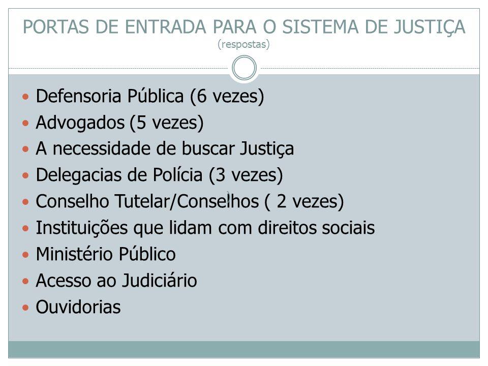 PORTAS DE ENTRADA PARA O SISTEMA DE JUSTIÇA (respostas) Defensoria Pública (6 vezes) Advogados (5 vezes) A necessidade de buscar Justiça Delegacias de