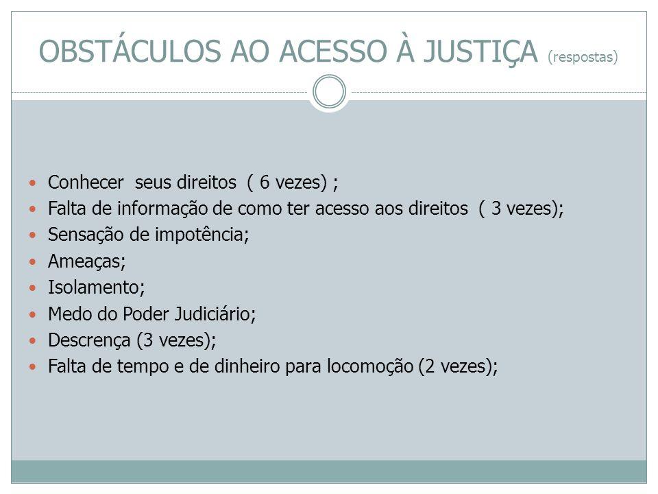 OBSTÁCULOS AO ACESSO À JUSTIÇA (respostas) Conhecer seus direitos ( 6 vezes) ; Falta de informação de como ter acesso aos direitos ( 3 vezes); Sensaçã