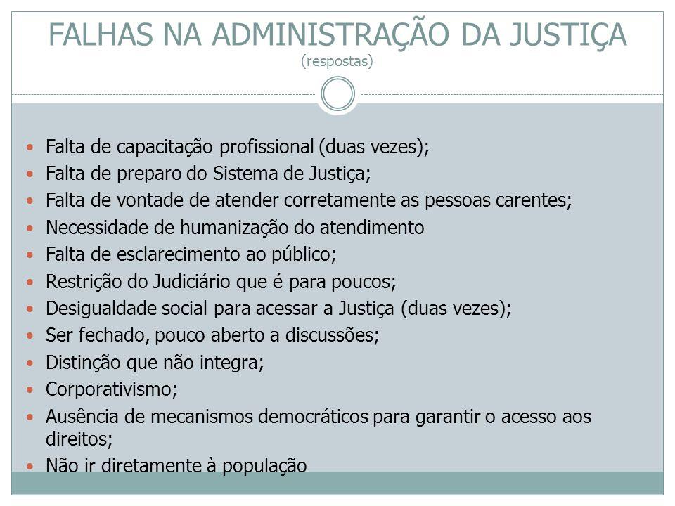 FALHAS NA ADMINISTRAÇÃO DA JUSTIÇA (respostas) Falta de capacitação profissional (duas vezes); Falta de preparo do Sistema de Justiça; Falta de vontad
