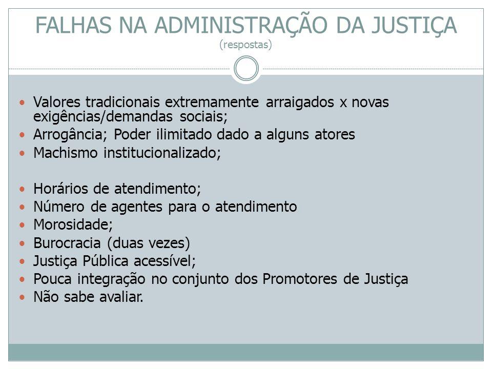 FALHAS NA ADMINISTRAÇÃO DA JUSTIÇA (respostas) Valores tradicionais extremamente arraigados x novas exigências/demandas sociais; Arrogância; Poder ili