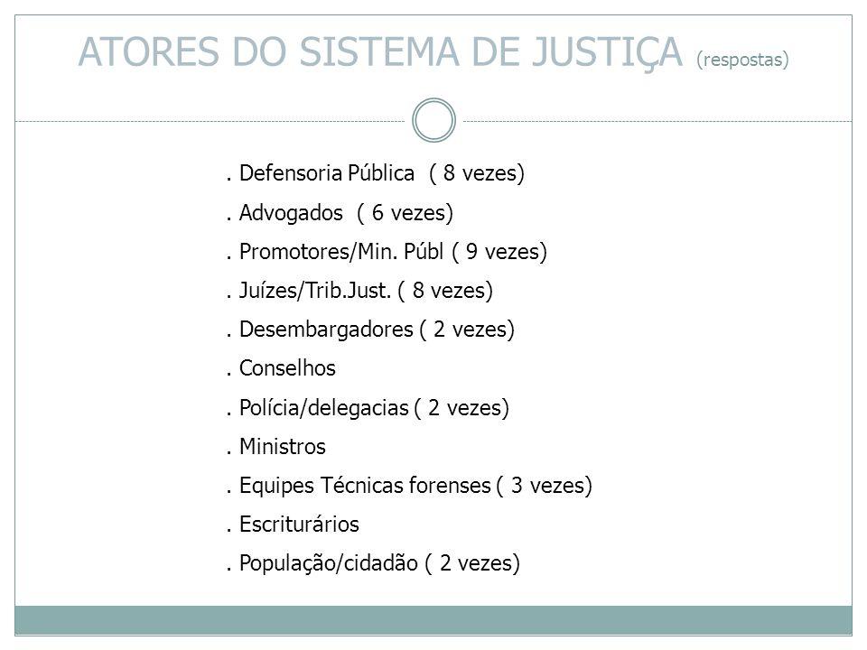 . Defensoria Pública ( 8 vezes). Advogados ( 6 vezes). Promotores/Min. Públ ( 9 vezes). Juízes/Trib.Just. ( 8 vezes). Desembargadores ( 2 vezes). Cons