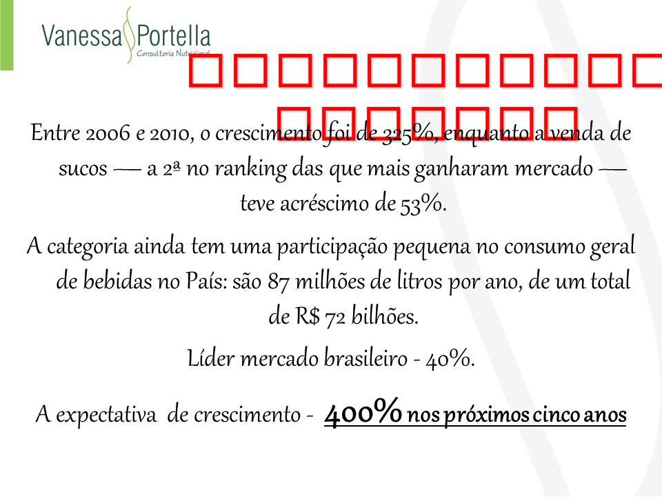 Composição - Extrato de acerola, extrato de Cranberry, extrato de açaí, Taurina, Cafeína, Guaraná, Glucoronolactona, Inositol.