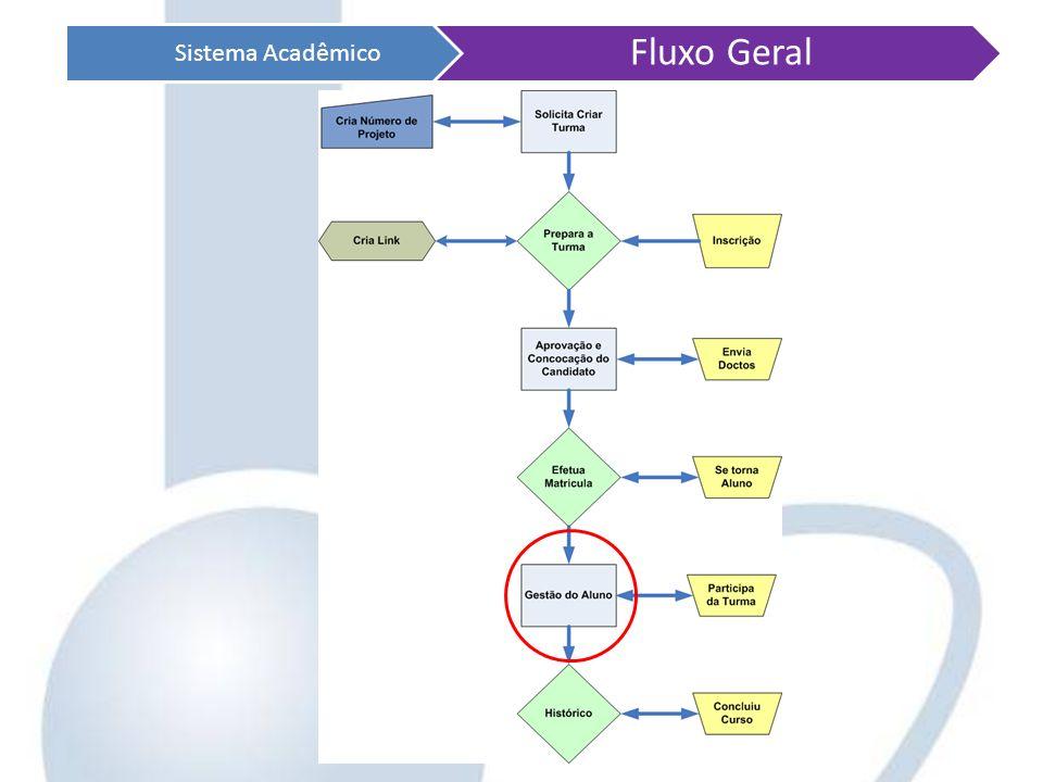 Sistema Acadêmico Fluxo Geral