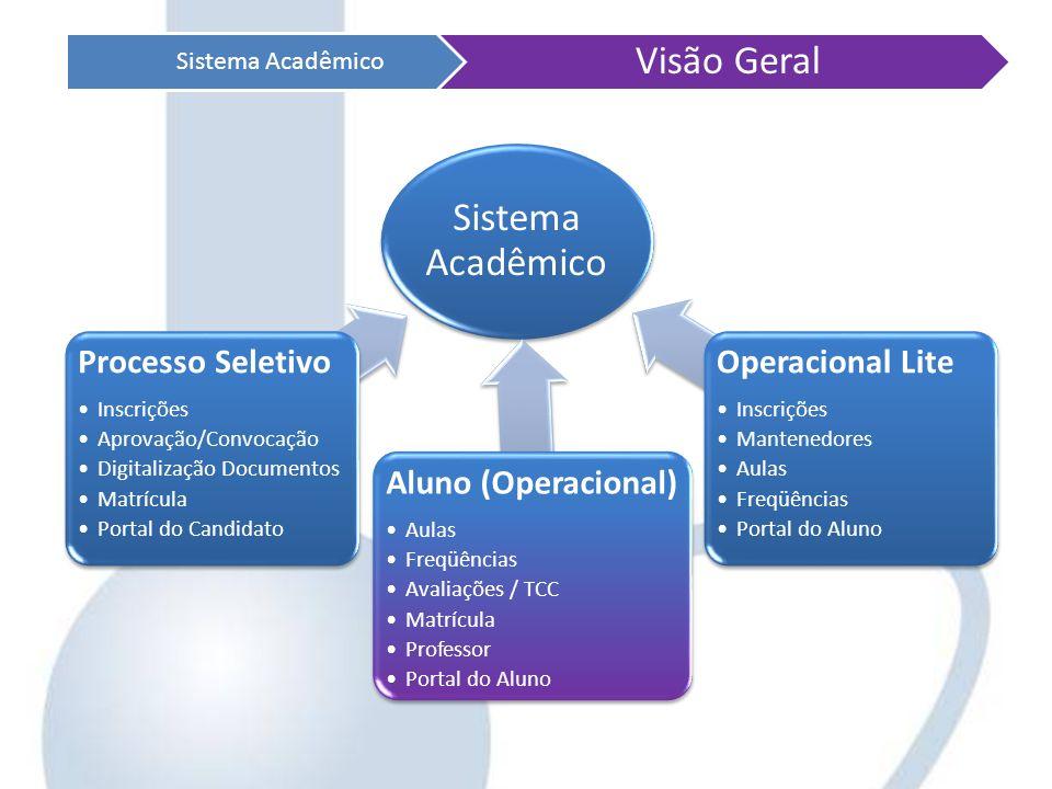 Sistema Acadêmico Processo Seletivo Inscrições Aprovação/Convocação Digitalização Documentos Matrícula Portal do Candidato Aluno (Operacional) Aulas F
