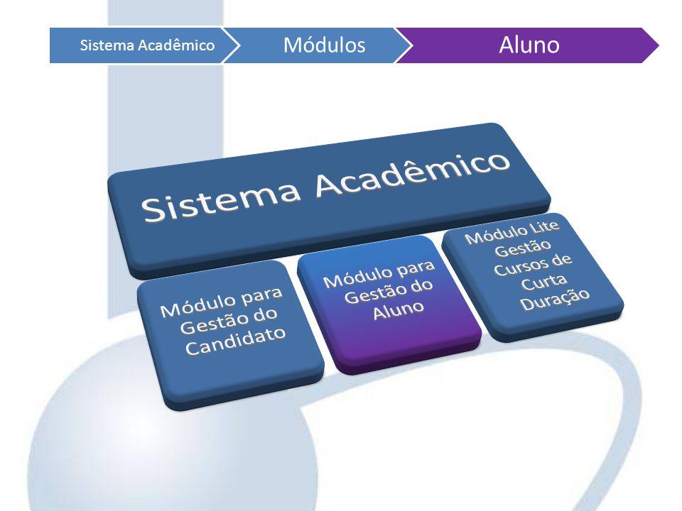 Sistema Acadêmico Módulos Aluno