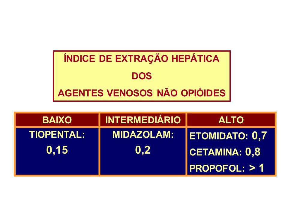 ÍNDICE DE EXTRAÇÃO HEPÁTICA DOS AGENTES VENOSOS NÃO OPIÓIDES BAIXOINTERMEDIÁRIOALTO TIOPENTAL: 0,15 MIDAZOLAM: 0,2 ETOMIDATO: 0,7 CETAMINA: 0,8 PROPOF