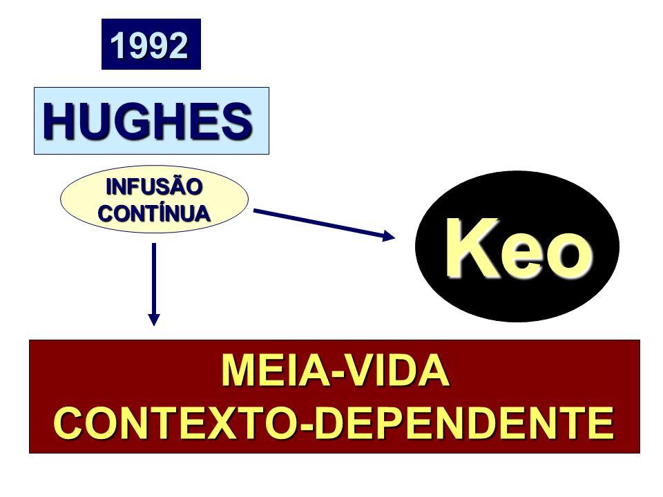 HUGHES 1992 Keo MEIA-VIDA CONTEXTO-DEPENDENTE INFUSÃOCONTÍNUA