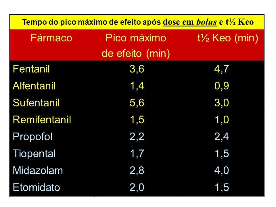 Tempo do pico máximo de efeito após dose em bolus e t½ Keo Fármaco Píco máximo t½ Keo (min) de efeito (min) Fentanil3,64,7 Alfentanil1,40,9 Sufentanil