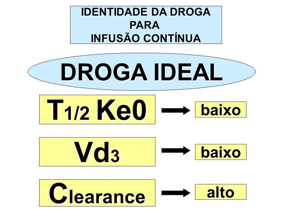 IDENTIDADE DA DROGA PARA INFUSÃO CONTÍNUA DROGA IDEAL Vd 3 T 1/2 Ke0 C learance baixo alto baixo
