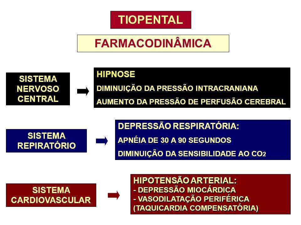 TIOPENTAL FARMACODINÂMICA SISTEMA NERVOSO CENTRAL HIPNOSE DIMINUIÇÃO DA PRESSÃO INTRACRANIANA AUMENTO DA PRESSÃO DE PERFUSÃO CEREBRAL SISTEMA CARDIOVA