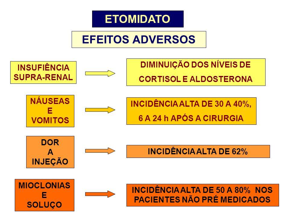 ETOMIDATO EFEITOS ADVERSOS INSUFIÊNCIA SUPRA-RENAL DIMINUIÇÃO DOS NÍVEIS DE CORTISOL E ALDOSTERONA NÁUSEAS E VOMITOS INCIDÊNCIA ALTA DE 30 A 40%, 6 A