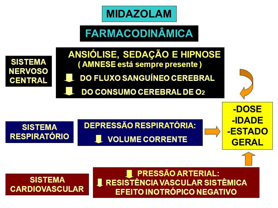 MIDAZOLAM FARMACODINÂMICA SISTEMA NERVOSO CENTRAL ANSIÓLISE, SEDAÇÃO E HIPNOSE ( AMNESE está sempre presente ) DO FLUXO SANGUÍNEO CEREBRAL DO CONSUMO