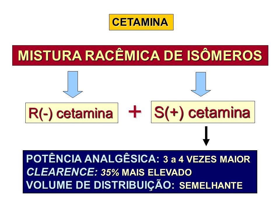 CETAMINA MISTURA RACÊMICA DE ISÔMEROS R(-) cetamina S(+) cetamina POTÊNCIA ANALGÊSICA: 3 a 4 VEZES MAIOR CLEARENCE: 35% MAIS ELEVADO VOLUME DE DISTRIB