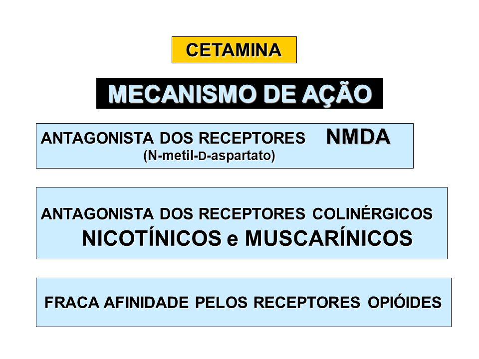 CETAMINA MECANISMO DE AÇÃO ANTAGONISTA DOS RECEPTORES (N-metil- D -aspartato) (N-metil- D -aspartato) NMDA ANTAGONISTA DOS RECEPTORES COLINÉRGICOS NIC