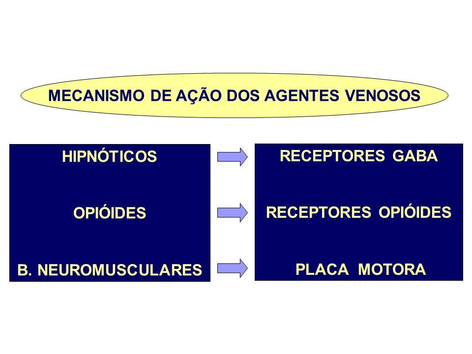 MECANISMO DE AÇÃO DOS AGENTES VENOSOS HIPNÓTICOS OPIÓIDES B. NEUROMUSCULARES RECEPTORES GABA RECEPTORES OPIÓIDES PLACA MOTORA