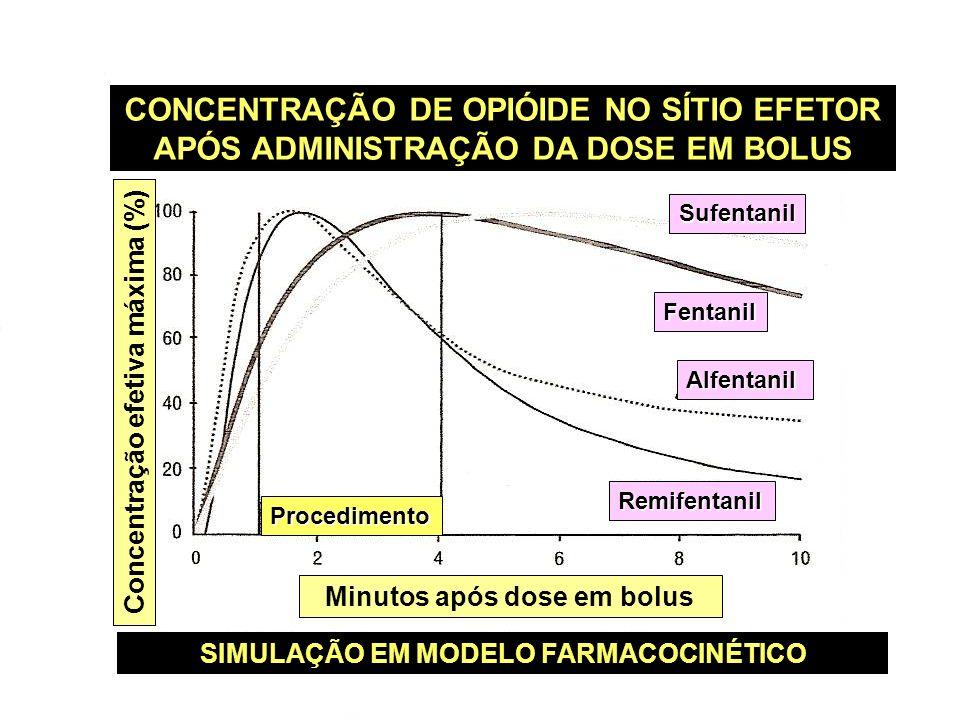 CONCENTRAÇÃO DE OPIÓIDE NO SÍTIO EFETOR APÓS ADMINISTRAÇÃO DA DOSE EM BOLUS SIMULAÇÃO EM MODELO FARMACOCINÉTICO Minutos após dose em bolus Concentraçã