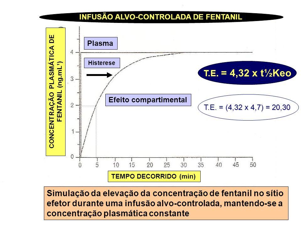 TEMPO DECORRIDO (min) CONCENTRAÇÃO PLASMÁTICA DE FENTANIL (ng.mL¹) Efeito compartimental Histerese Plasma INFUSÃO ALVO-CONTROLADA DE FENTANIL Simulaç