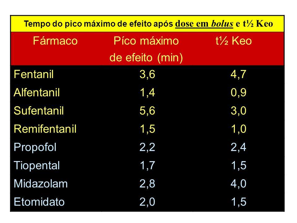Tempo do pico máximo de efeito após dose em bolus e t½ Keo Fármaco Píco máximo t½ Keo de efeito (min) Fentanil3,64,7 Alfentanil1,40,9 Sufentanil5,63,0
