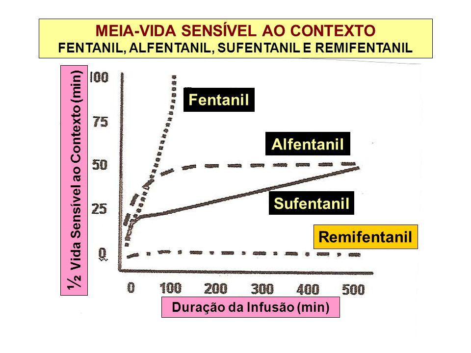 MEIA-VIDA SENSÍVEL AO CONTEXTO FENTANIL, ALFENTANIL, SUFENTANIL E REMIFENTANIL Fentanil Alfentanil Sufentanil Remifentanil ½ Vida Sensível ao Contexto