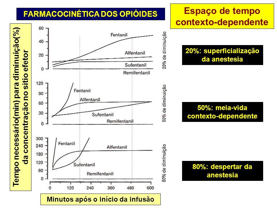 FARMACOCINÉTICA DOS OPIÓIDES Espaço de tempo contexto-dependente 20%: superficialização da anestesia 50%: meia-vida contexto-dependente 80%: despertar