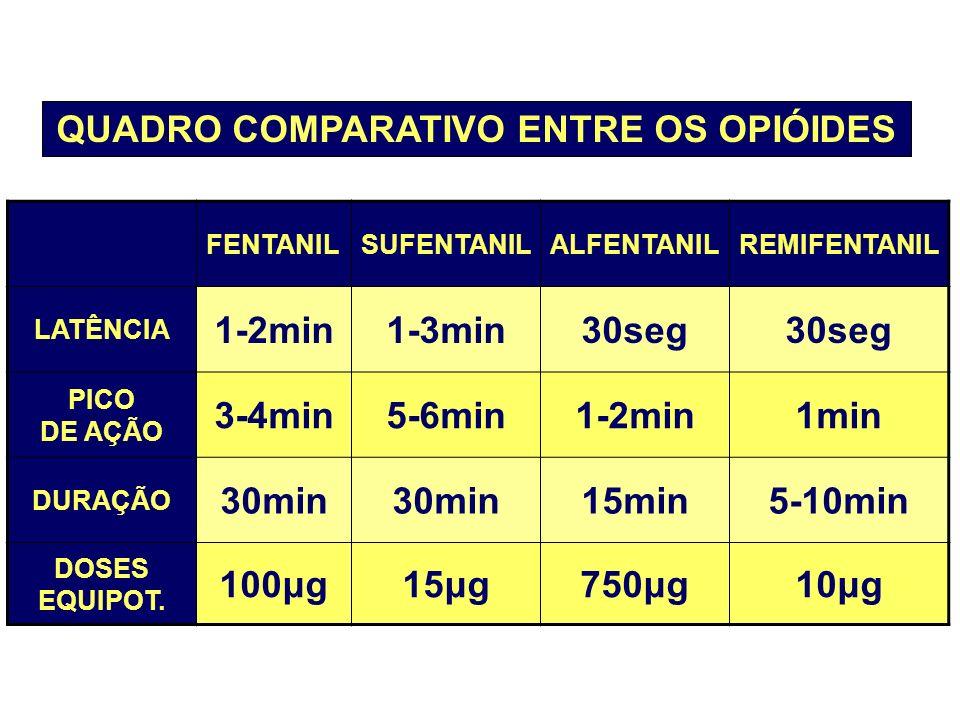 QUADRO COMPARATIVO ENTRE OS OPIÓIDES FENTANILSUFENTANILALFENTANILREMIFENTANIL LATÊNCIA 1-2min1-3min30seg PICO DE AÇÃO 3-4min5-6min1-2min1min DURAÇÃO 3