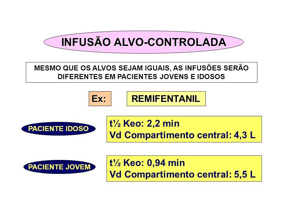 PACIENTE IDOSO PACIENTE JOVEM t½ Keo: 2,2 min Vd Compartimento central: 4,3 L t½ Keo: 0,94 min Vd Compartimento central: 5,5 L MESMO QUE OS ALVOS SEJA