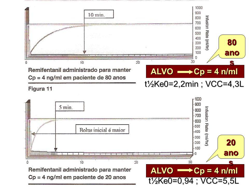 ALVO Cp = 4 n/ml ALVO Cp = 4 n/ml 20 ano s 80 t½Ke0=2,2min ; VCC=4,3L t½Ke0=0,94 ; VCC=5,5L
