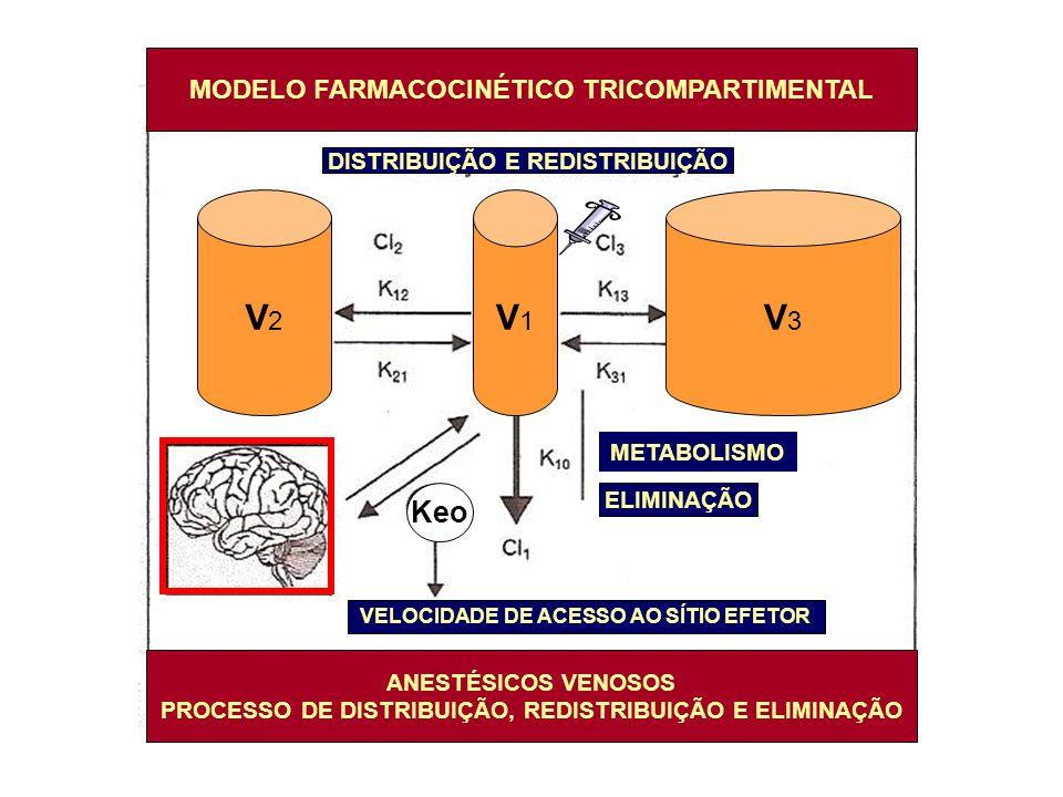 MODELO FARMACOCINÉTICO TRICOMPARTIMENTAL ANESTÉSICOS VENOSOS PROCESSO DE DISTRIBUIÇÃO, REDISTRIBUIÇÃO E ELIMINAÇÃO DISTRIBUIÇÃO E REDISTRIBUIÇÃO ELIMI