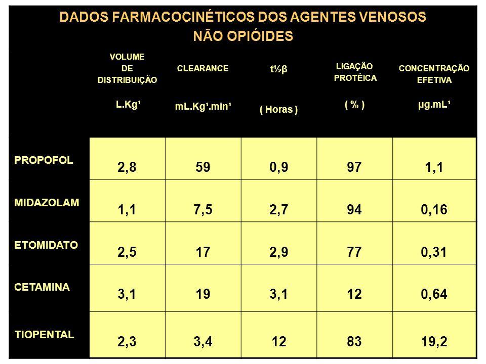 DADOS FARMACOCINÉTICOS DOS AGENTES VENOSOS NÃO OPIÓIDES VOLUME DE DISTRIBUIÇÃO L.Kg¹ CLEARANCE mL.Kg¹.min¹ t½β ( Horas ) LIGAÇÃO PROTÊICA ( % ) CON
