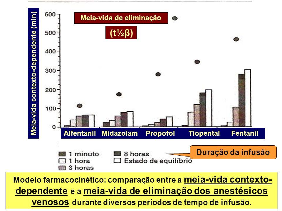 Modelo farmacocinético: comparação entre a meia-vida contexto- dependente e a meia-vida de eliminação dos anestésicos venosos durante diversos período