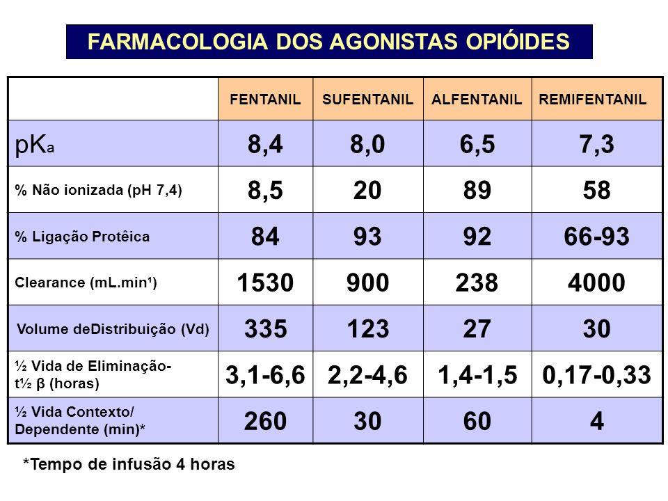 FENTANILSUFENTANILALFENTANILREMIFENTANIL pK a 8,48,06,57,3 % Não ionizada (pH 7,4) 8,5208958 % Ligação Protêica 84939266-93 Clearance (mL.min¹) 15309