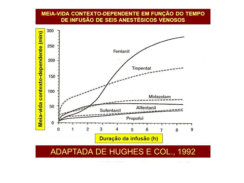 MEIA-VIDA CONTEXTO-DEPENDENTE EM FUNÇÃO DO TEMPO DE INFUSÃO DE SEIS ANESTÉSICOS VENOSOS ADAPTADA DE HUGHES E COL., 1992 Duração da infusão (h) Meia-vi