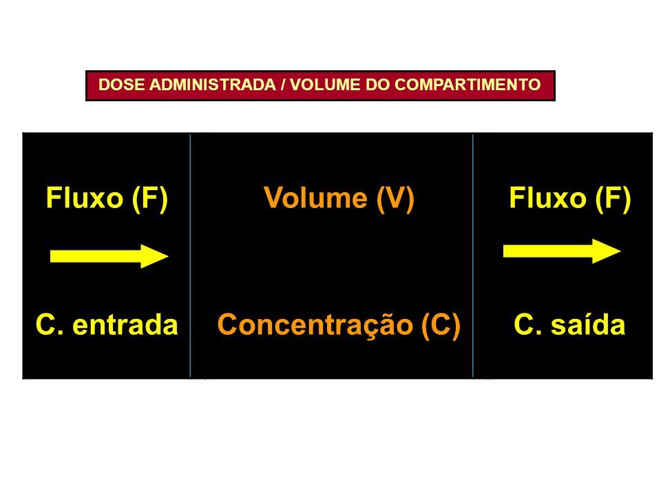 DOSE ADMINISTRADA / VOLUME DO COMPARTIMENTO Fluxo (F) C. entrada Volume (V) Concentração (C) Fluxo (F) C. saída