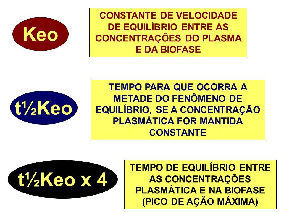 DOSE ADMINISTRADA / VOLUME DO COMPARTIMENTO Fluxo (F) C.