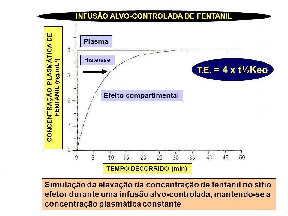 t½Keo e tempo do pico máximo de efeito após dose em bolus Fármaco Píco máximo t½ Keo de efeito (min) Fentanil3,64,7 Alfentanil1,40,9 Sufentanil5,63,0 Remifentanil1,51,0 Propofol2,22,4 Tiopental1,71,5 Midazolam2,84,0 Etomidato2,01,5