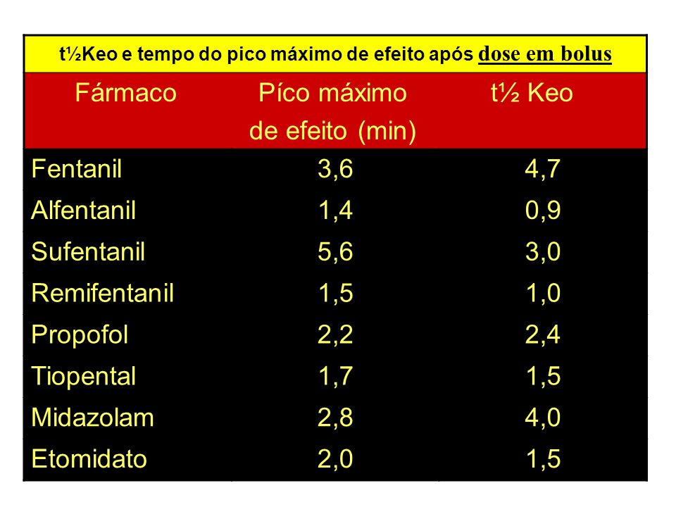 t½Keo e tempo do pico máximo de efeito após dose em bolus Fármaco Píco máximo t½ Keo de efeito (min) Fentanil3,64,7 Alfentanil1,40,9 Sufentanil5,63,0