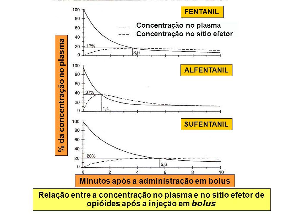 CONCENTRAÇÃO DE OPIÓIDE NO SÍTIO EFETOR APÓS ADMINISTRAÇÃO DA DOSE EM BOLUS SIMULAÇÃO EM MODELO FARMACOCINÉTICO Minutos após infusão em bolus Concentração efetiva máxima (%) Procedimento Sufentanil Fentanil Alfentanil Remifentanil