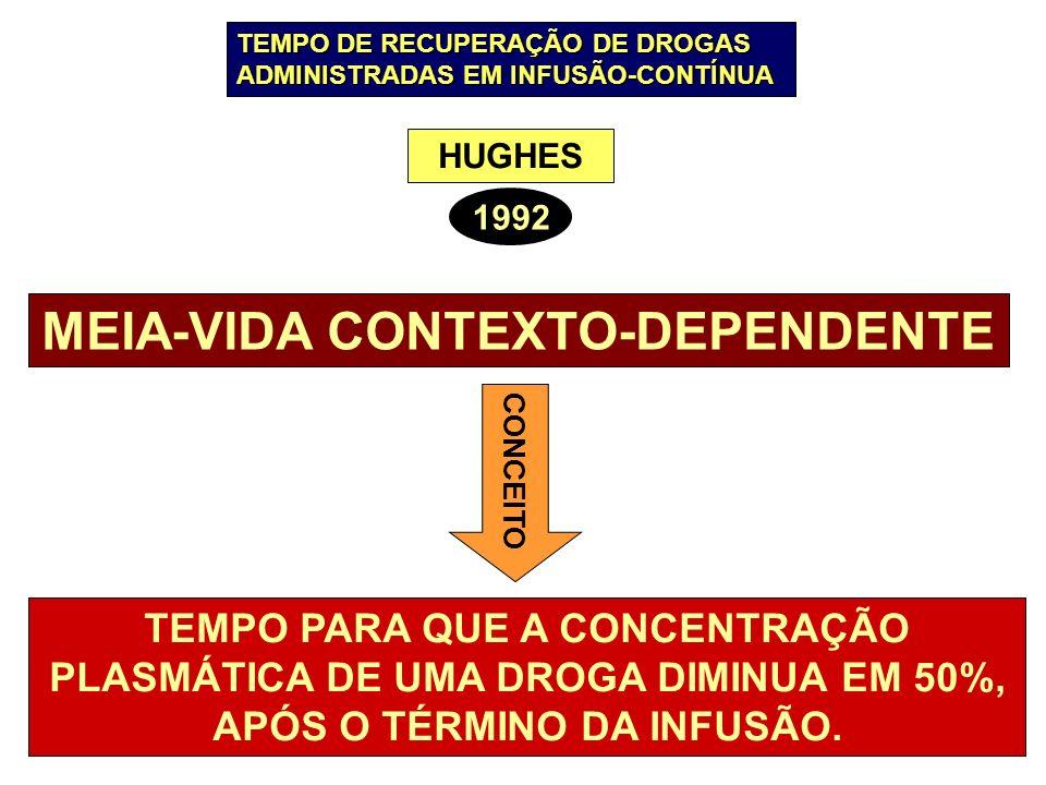 MEIA-VIDA CONTEXTO-DEPENDENTE CONCEITO TEMPO PARA QUE A CONCENTRAÇÃO PLASMÁTICA DE UMA DROGA DIMINUA EM 50%, APÓS O TÉRMINO DA INFUSÃO. HUGHES 1992 TE