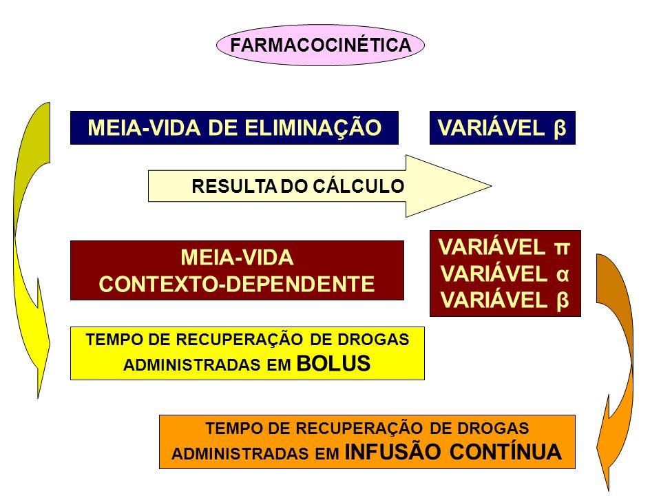 Modelo farmacocinético: comparação entre a meia-vida contexto- dependente e a meia-vida de eliminação dos anestésicos venosos durante diversos períodos de tempo de infusão.