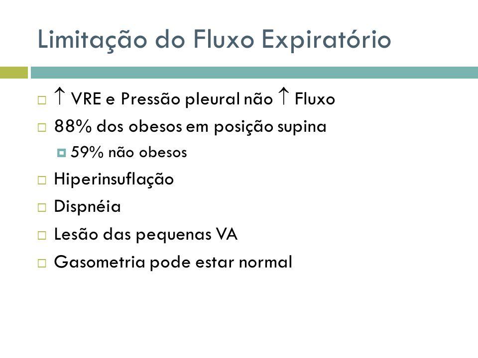 Limitação do Fluxo Expiratório VRE e Pressão pleural não Fluxo 88% dos obesos em posição supina 59% não obesos Hiperinsuflação Dispnéia Lesão das pequ